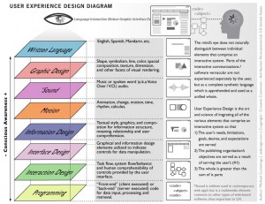 user experience design diagram 300x231 Face value decision making : marketers taking advantage